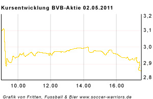 bvb-aktienkurs